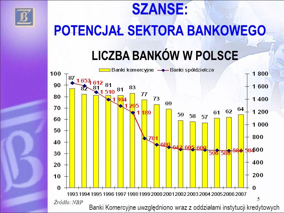 5 LICZBA BANKÓW W POLSCE Banki Komercyjne uwzględniono wraz z oddziałami instytucji kredytowych Źródło: NBP SZANSE: POTENCJAŁ SEKTORA BANKOWEGO