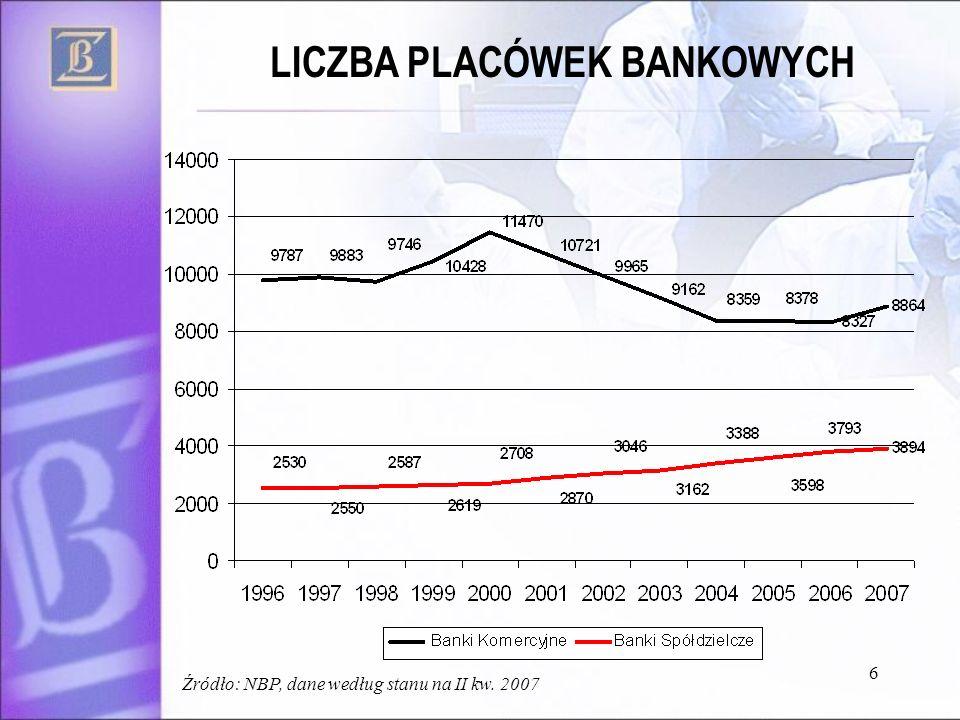 6 LICZBA PLACÓWEK BANKOWYCH Źródło: NBP, dane według stanu na II kw. 2007