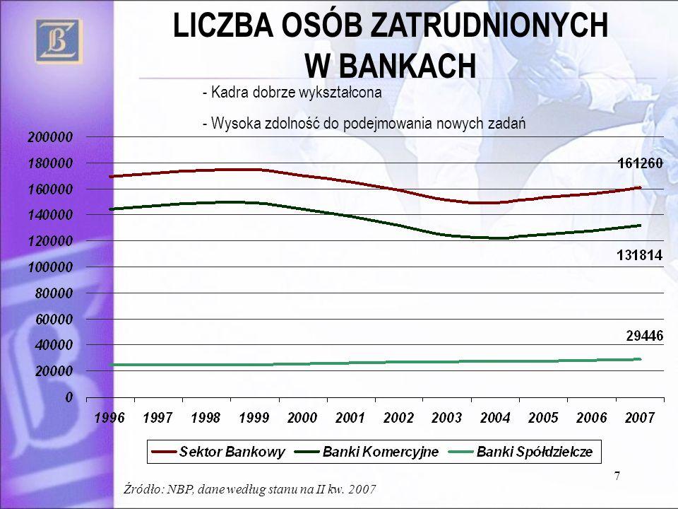 7 LICZBA OSÓB ZATRUDNIONYCH W BANKACH - Kadra dobrze wykształcona - Wysoka zdolność do podejmowania nowych zadań Źródło: NBP, dane według stanu na II kw.