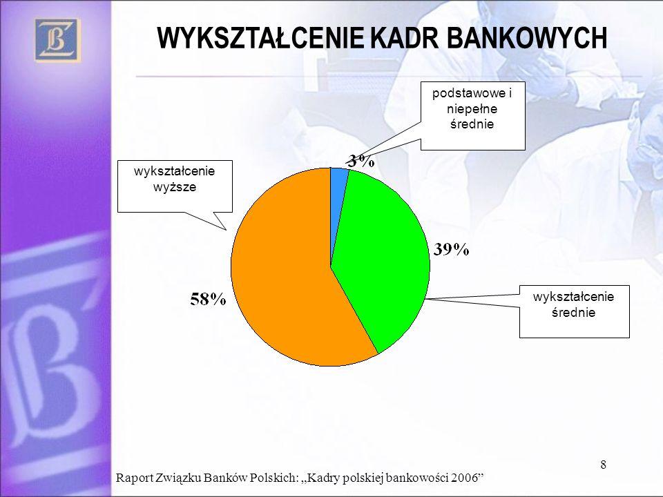 8 WYKSZTAŁCENIE KADR BANKOWYCH podstawowe i niepełne średnie wykształcenie średnie wykształcenie wyższe Raport Związku Banków Polskich: Kadry polskiej