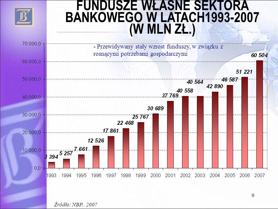 9 FUNDUSZE WŁASNE SEKTORA BANKOWEGO W LATACH1993-2007 (W MLN ZŁ.) - Przewidywany stały wzrost funduszy, w związku z rosnącymi potrzebami gospodarczymi Źródło: NBP,.