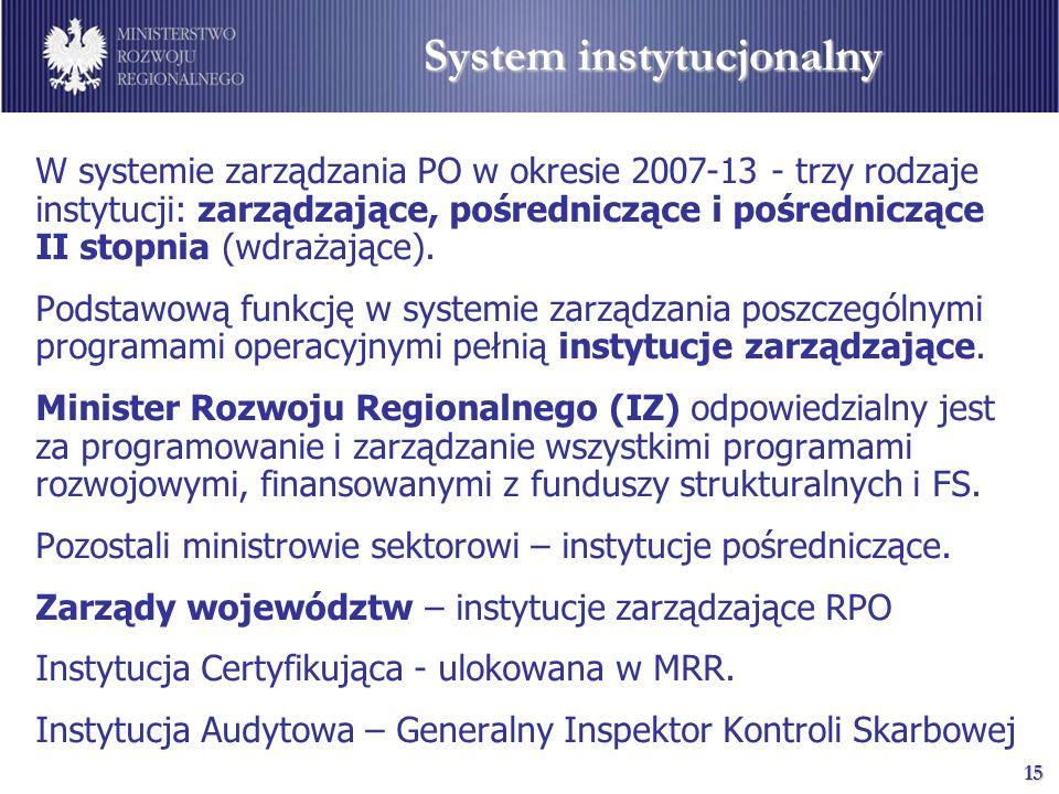 16 System instytucjonalno-realizacyjny Komitet Koordynacyjny NSRO Krajowe Programy Operacyjne Regionalne Programy Operacyjne Instytucje zarządzające (MRR) Instytucje zarządzające ( Zarządy Województw) Instytucje pośredniczące II Instytucje pośredniczące Krajowa Jednostka Oceny Instytucja Koordynująca NSRO Komitety Monitorujące Instytucja koordynująca RPO