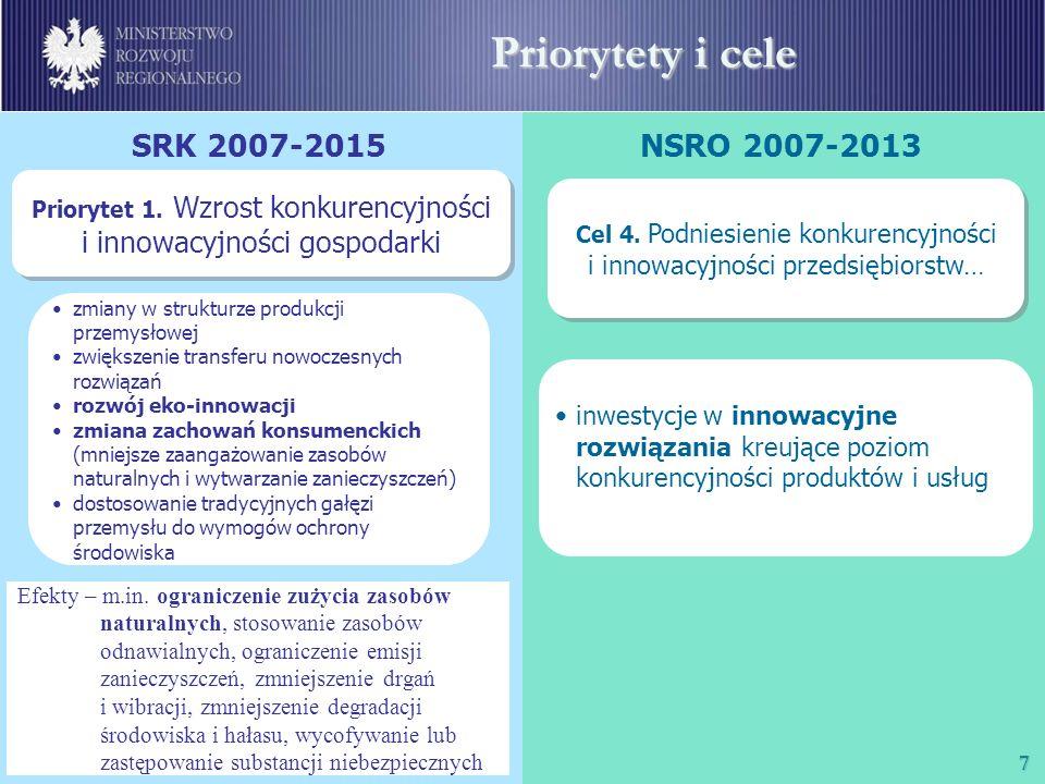 8 Priorytety i cele SRK 2007-2015NSRO 2007-2013 Priorytet 2.