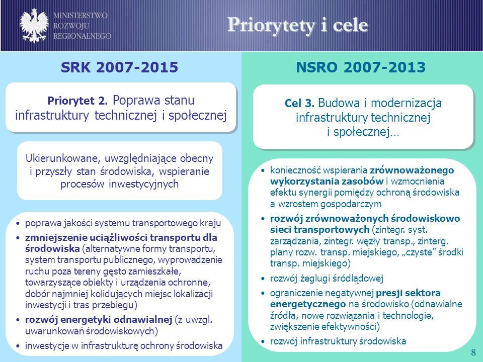 9 Priorytety i cele SRK 2007-2015NSRO 2007-2013 Priorytet 3.