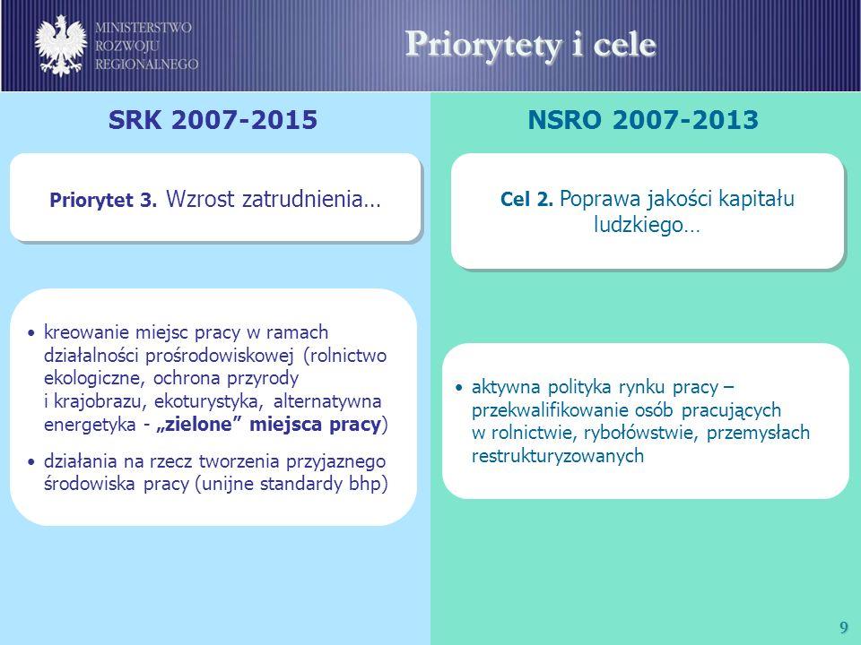 10 Priorytety i cele SRK 2007-2015NSRO 2007-2013 Priorytet 4.