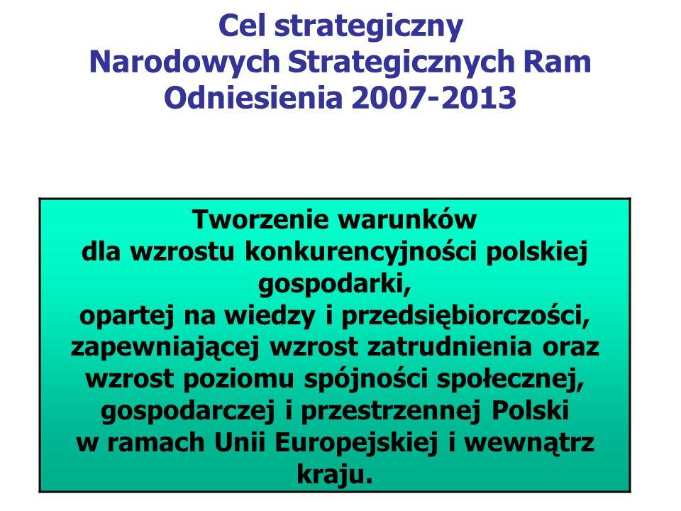 Cel strategiczny Narodowych Strategicznych Ram Odniesienia 2007-2013 Tworzenie warunków dla wzrostu konkurencyjności polskiej gospodarki, opartej na wiedzy i przedsiębiorczości, zapewniającej wzrost zatrudnienia oraz wzrost poziomu spójności społecznej, gospodarczej i przestrzennej Polski w ramach Unii Europejskiej i wewnątrz kraju.