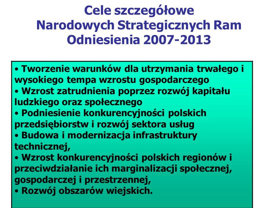 Cele szczegółowe Narodowych Strategicznych Ram Odniesienia 2007-2013 Tworzenie warunków dla utrzymania trwałego i wysokiego tempa wzrostu gospodarczego Wzrost zatrudnienia poprzez rozwój kapitału ludzkiego oraz społecznego Podniesienie konkurencyjności polskich przedsiębiorstw i rozwój sektora usług Budowa i modernizacja infrastruktury technicznej, Wzrost konkurencyjności polskich regionów i przeciwdziałanie ich marginalizacji społecznej, gospodarczej i przestrzennej, Rozwój obszarów wiejskich.