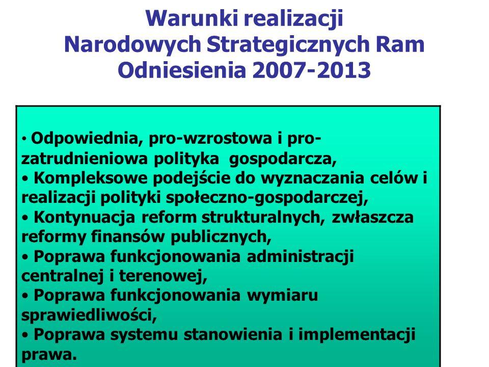 Warunki realizacji Narodowych Strategicznych Ram Odniesienia 2007-2013 Odpowiednia, pro-wzrostowa i pro- zatrudnieniowa polityka gospodarcza, Kompleksowe podejście do wyznaczania celów i realizacji polityki społeczno-gospodarczej, Kontynuacja reform strukturalnych, zwłaszcza reformy finansów publicznych, Poprawa funkcjonowania administracji centralnej i terenowej, Poprawa funkcjonowania wymiaru sprawiedliwości, Poprawa systemu stanowienia i implementacji prawa.