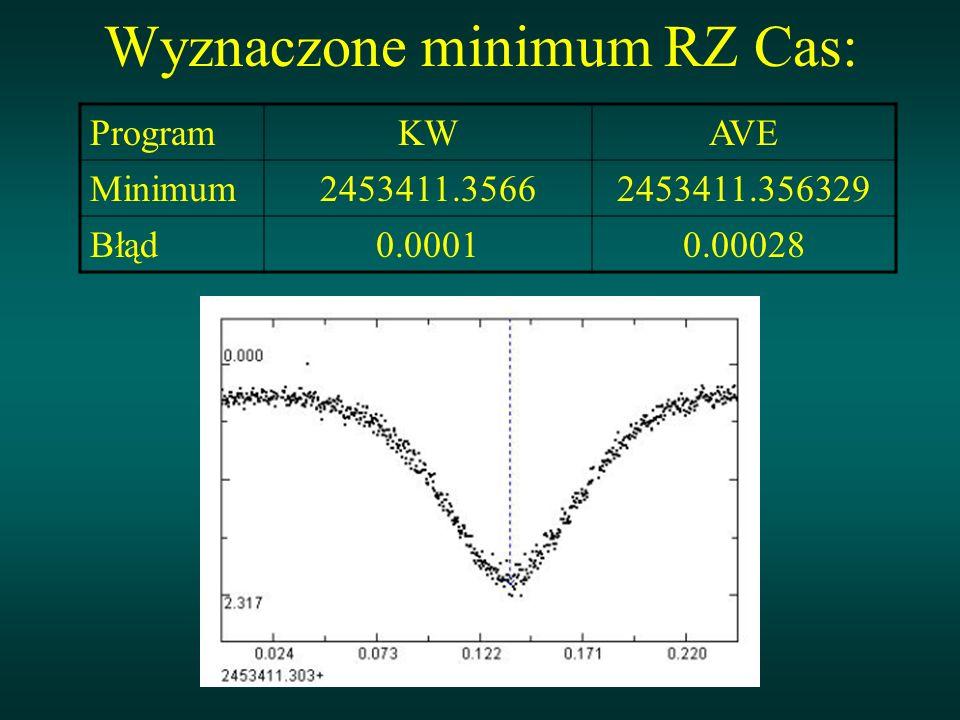 Wyznaczone minimum RZ Cas: ProgramKWAVE Minimum2453411.35662453411.356329 Błąd0.00010.00028