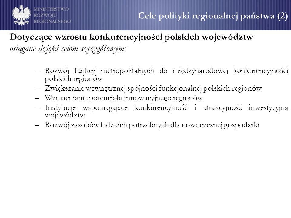 Cele polityki regionalnej państwa (2) Dotyczące wzrostu konkurencyjności polskich województw osiągane dzięki celom szczegółowym: –Rozwój funkcji metropolitalnych do międzynarodowej konkurencyjności polskich regionów –Zwiększanie wewnętrznej spójności funkcjonalnej polskich regionów –Wzmacnianie potencjału innowacyjnego regionów –Instytucje wspomagające konkurencyjność i atrakcyjność inwestycyjną województw –Rozwój zasobów ludzkich potrzebnych dla nowoczesnej gospodarki