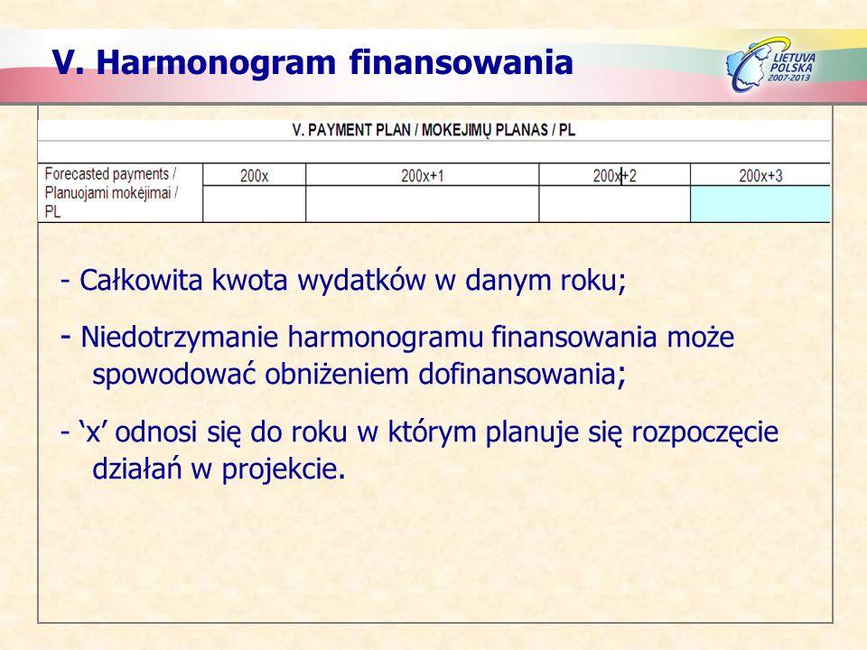 V. Harmonogram finansowania - Całkowita kwota wydatków w danym roku; - Niedotrzymanie harmonogramu finansowania może spowodować obniżeniem dofinansowa