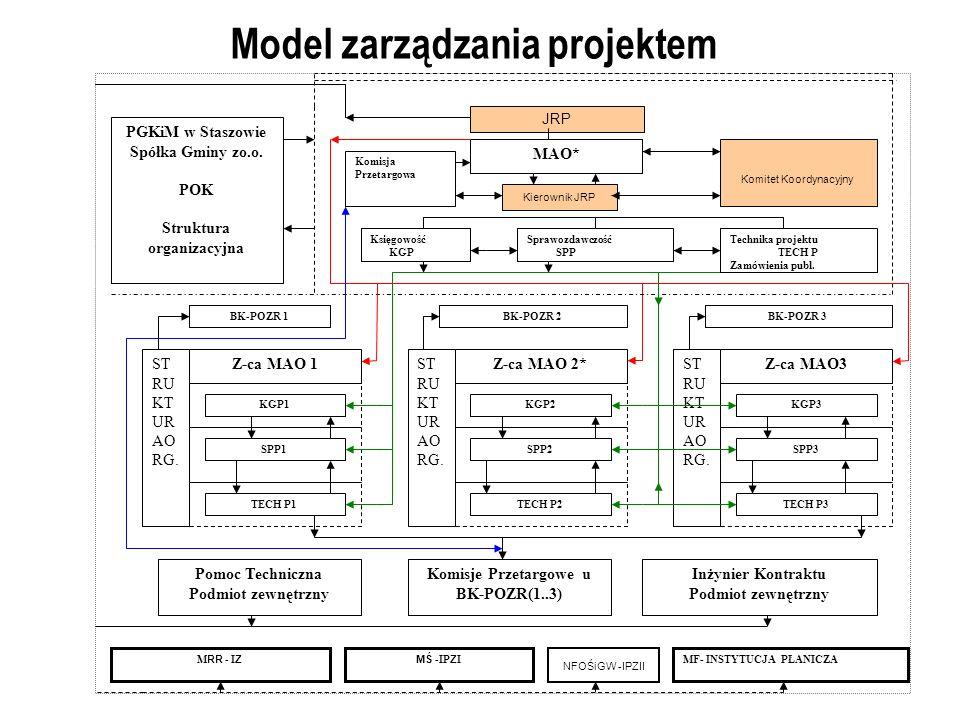 Model zarządzania projektem NFOŚiGW -IPZII