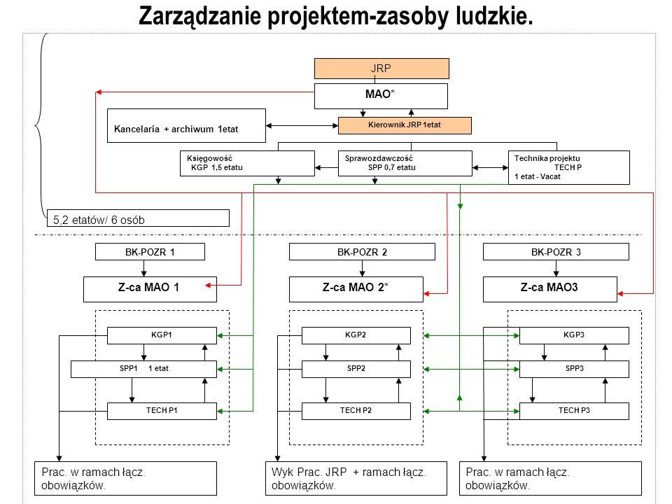 Zarządzanie projektem-zasoby ludzkie.