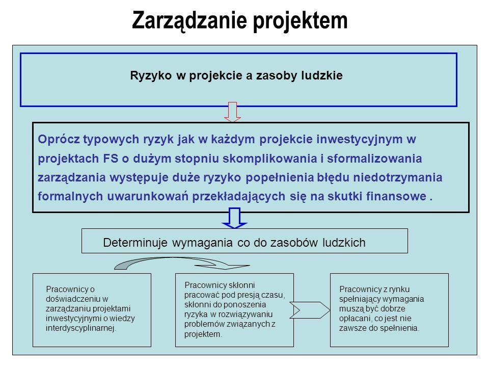 Zarządzanie projektem Ryzyko w projekcie a zasoby ludzkie Oprócz typowych ryzyk jak w każdym projekcie inwestycyjnym w projektach FS o dużym stopniu s