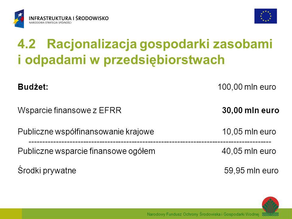 Narodowy Fundusz Ochrony Środowiska i Gospodarki Wodnej 4.2 Racjonalizacja gospodarki zasobami i odpadami w przedsiębiorstwach Budżet: 100,00 mln euro Wsparcie finansowe z EFRR 30,00 mln euro Publiczne współfinansowanie krajowe 10,05 mln euro ------------------------------------------------------------------------------------------ Publiczne wsparcie finansowe ogółem 40,05 mln euro Środki prywatne 59,95 mln euro