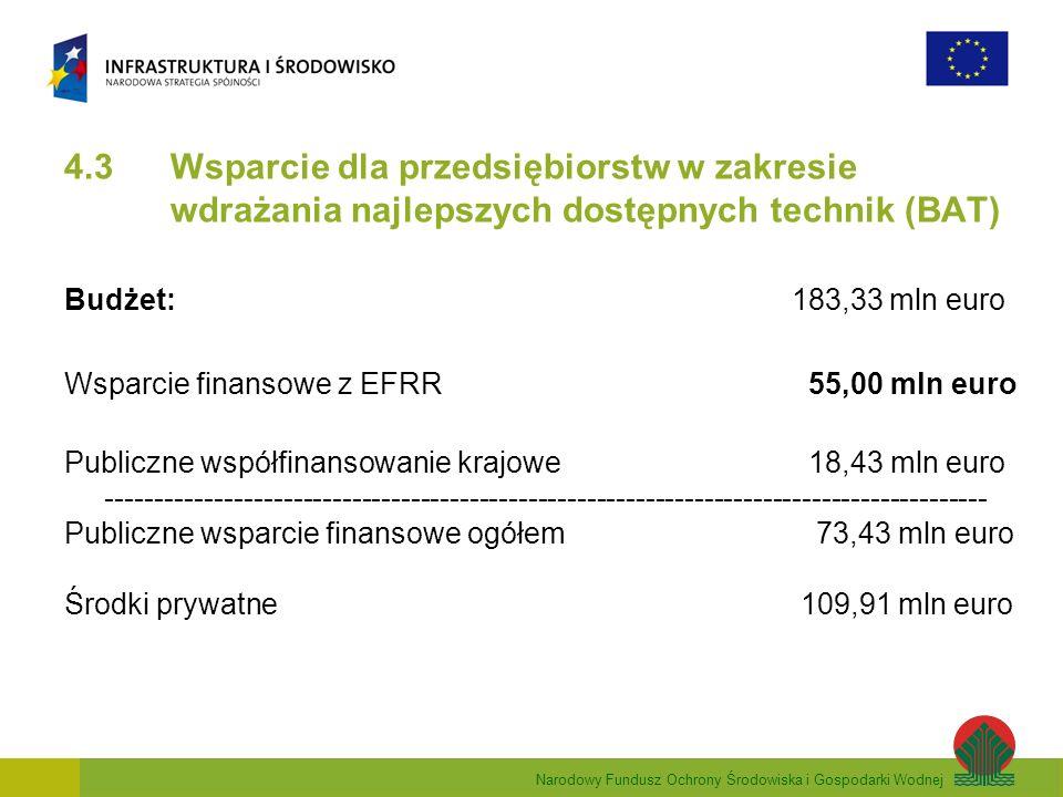 Narodowy Fundusz Ochrony Środowiska i Gospodarki Wodnej 4.3 Wsparcie dla przedsiębiorstw w zakresie wdrażania najlepszych dostępnych technik (BAT) Budżet: 183,33 mln euro Wsparcie finansowe z EFRR 55,00 mln euro Publiczne współfinansowanie krajowe 18,43 mln euro ------------------------------------------------------------------------------------------ Publiczne wsparcie finansowe ogółem 73,43 mln euro Środki prywatne 109,91 mln euro