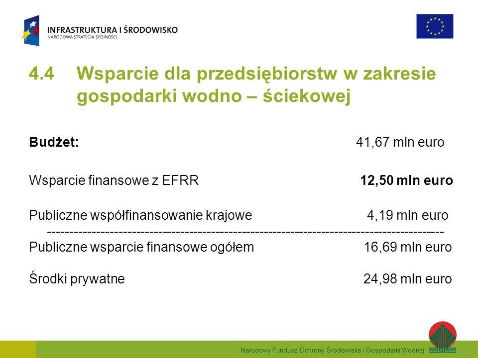 Narodowy Fundusz Ochrony Środowiska i Gospodarki Wodnej 4.4 Wsparcie dla przedsiębiorstw w zakresie gospodarki wodno – ściekowej Budżet: 41,67 mln euro Wsparcie finansowe z EFRR 12,50 mln euro Publiczne współfinansowanie krajowe 4,19 mln euro ------------------------------------------------------------------------------------------ Publiczne wsparcie finansowe ogółem 16,69 mln euro Środki prywatne24,98 mln euro