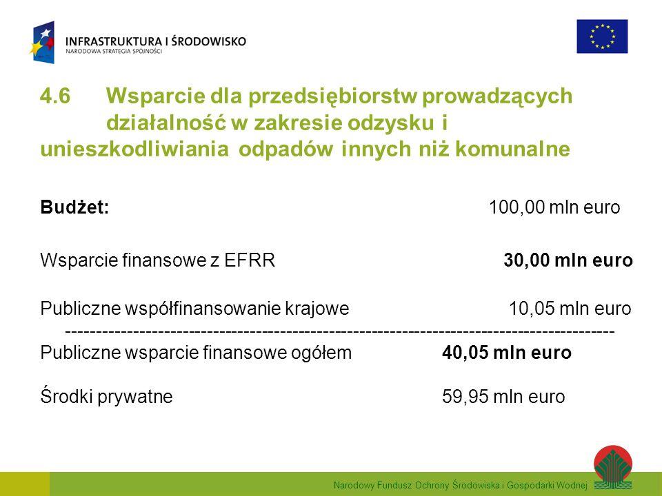 Narodowy Fundusz Ochrony Środowiska i Gospodarki Wodnej 4.6 Wsparcie dla przedsiębiorstw prowadzących działalność w zakresie odzysku i unieszkodliwiania odpadów innych niż komunalne Budżet: 100,00 mln euro Wsparcie finansowe z EFRR 30,00 mln euro Publiczne współfinansowanie krajowe 10,05 mln euro ------------------------------------------------------------------------------------------ Publiczne wsparcie finansowe ogółem 40,05 mln euro Środki prywatne 59,95 mln euro