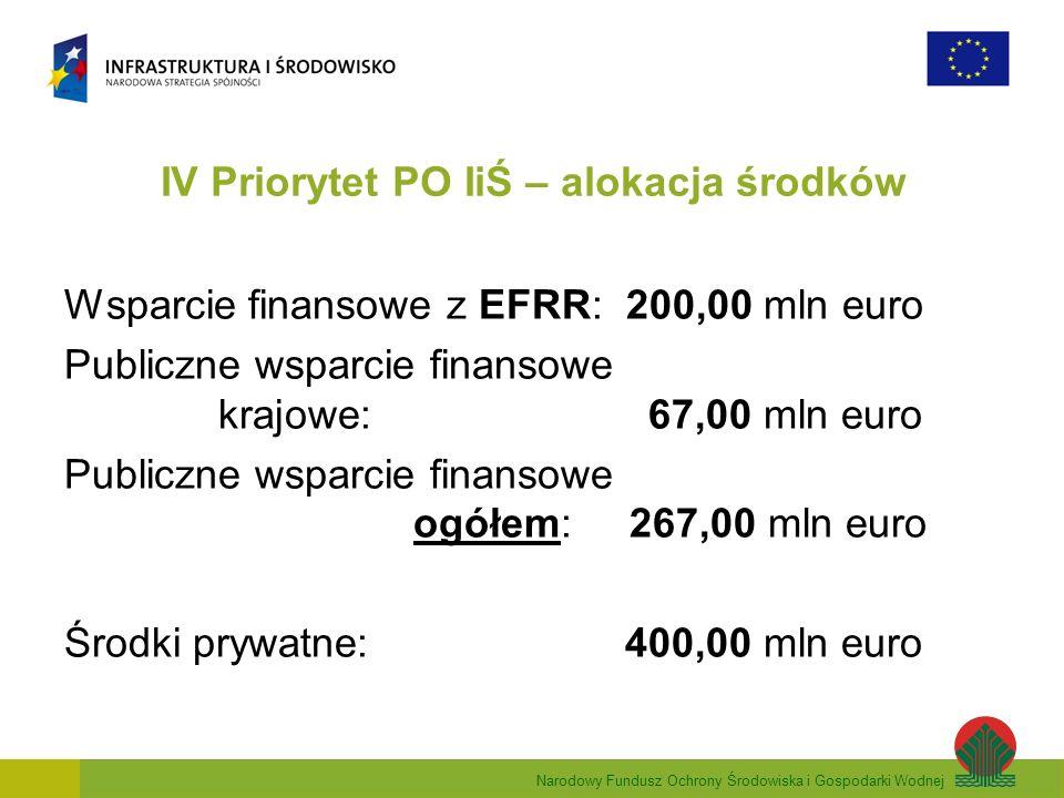 Narodowy Fundusz Ochrony Środowiska i Gospodarki Wodnej IV Priorytet PO IiŚ – alokacja środków Wsparcie finansowe z EFRR: 200,00 mln euro Publiczne wsparcie finansowe krajowe: 67,00 mln euro Publiczne wsparcie finansowe ogółem: 267,00 mln euro Środki prywatne: 400,00 mln euro