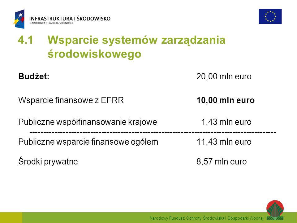 Narodowy Fundusz Ochrony Środowiska i Gospodarki Wodnej 4.1 Wsparcie systemów zarządzania środowiskowego Budżet: 20,00 mln euro Wsparcie finansowe z EFRR 10,00 mln euro Publiczne współfinansowanie krajowe 1,43 mln euro ------------------------------------------------------------------------------------------ Publiczne wsparcie finansowe ogółem11,43 mln euro Środki prywatne8,57 mln euro
