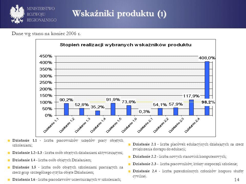 Wskaźniki produktu ( 1 ) Działanie 1.1 - liczba pracowników urzędów pracy objętych szkoleniami; Działanie 1.2–1.3 - liczba osób objętych działaniami aktywizującymi; Działanie 1.4 - liczba osób objętych Działaniem; Działanie 1.5 - liczba osób objętych szkoleniami pracujących na rzecz grup szczególnego ryzyka objęte Działaniem; Działania 1.6 - liczba pracodawców uczestniczących w szkoleniach; Działanie 2.1 - liczba placówek edukacyjnych działających na rzecz zwiększenia dostępu do edukacji; Działanie 2.2 - liczba nowych stanowisk komputerowych; Działanie 2.3 - liczba pracowników, którzy rozpoczęli szkolenie; Działanie 2.4 - liczba przeszkolonych członków korpusu służby cywilnej.