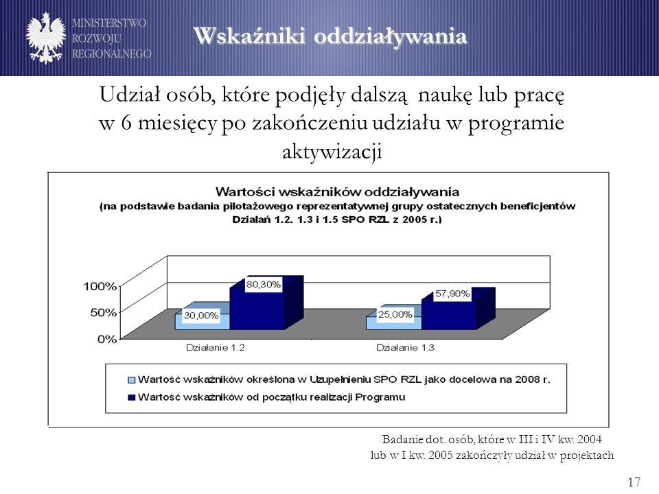 Wskaźniki oddziaływania Badanie dot. osób, które w III i IV kw.