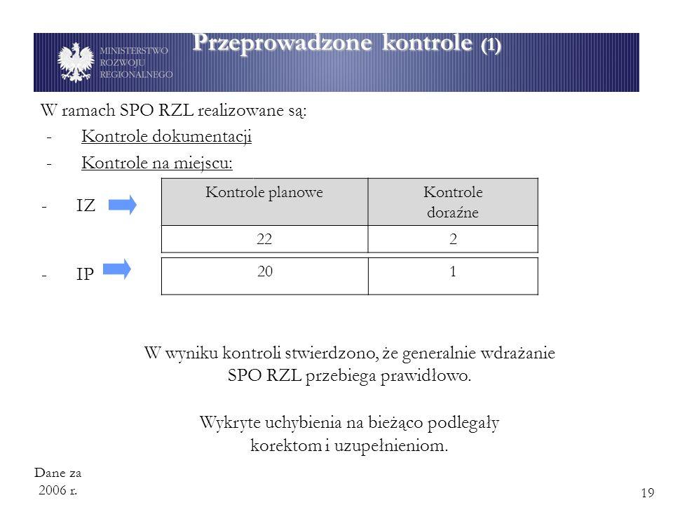 W ramach SPO RZL realizowane są: Kontrole planoweKontrole doraźne 222 Przeprowadzone kontrole (1) -Kontrole dokumentacji -IZ -IP 201 W wyniku kontroli stwierdzono, że generalnie wdrażanie SPO RZL przebiega prawidłowo.