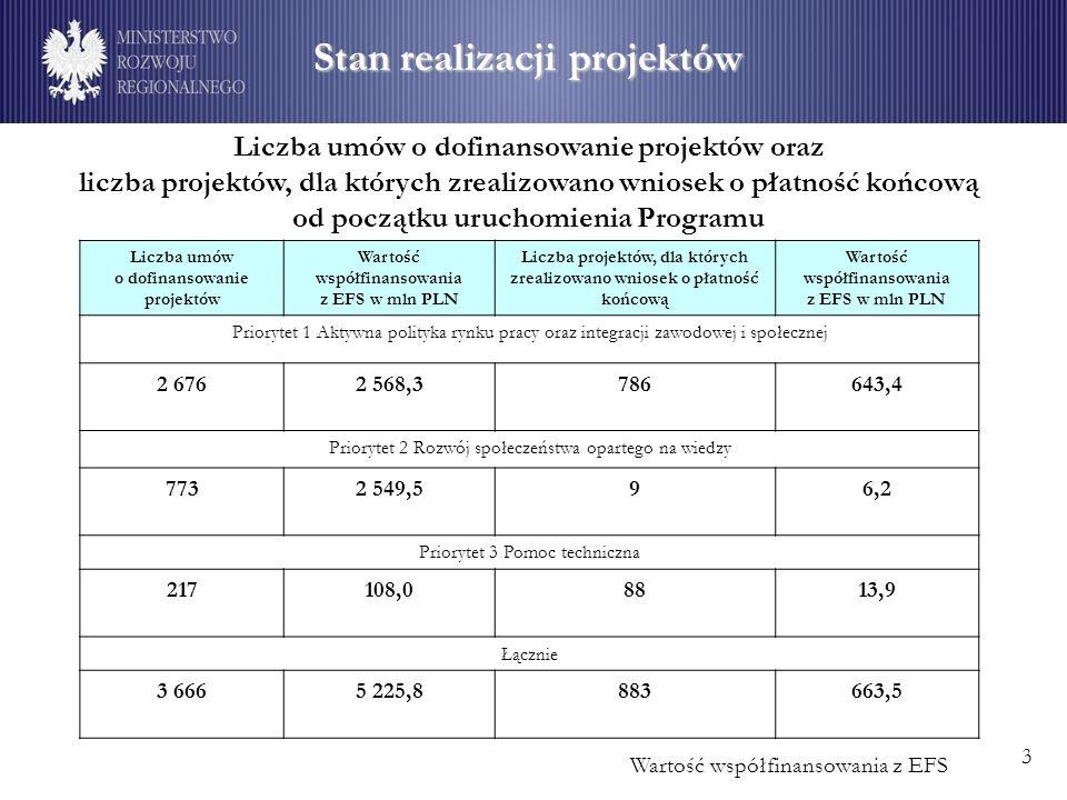 Stan realizacji projektów Wartość współfinansowania z EFS Liczba umów o dofinansowanie projektów oraz liczba projektów, dla których zrealizowano wniosek o płatność końcową od początku uruchomienia Programu 3 Liczba umów o dofinansowanie projektów Wartość współfinansowania z EFS w mln PLN Liczba projektów, dla których zrealizowano wniosek o płatność końcową Wartość współfinansowania z EFS w mln PLN Priorytet 1 Aktywna polityka rynku pracy oraz integracji zawodowej i społecznej 2 6762 568,3786643,4 Priorytet 2 Rozwój społeczeństwa opartego na wiedzy 7732 549,596,2 Priorytet 3 Pomoc techniczna 217108,08813,9 Łącznie 3 6665 225,8883663,5