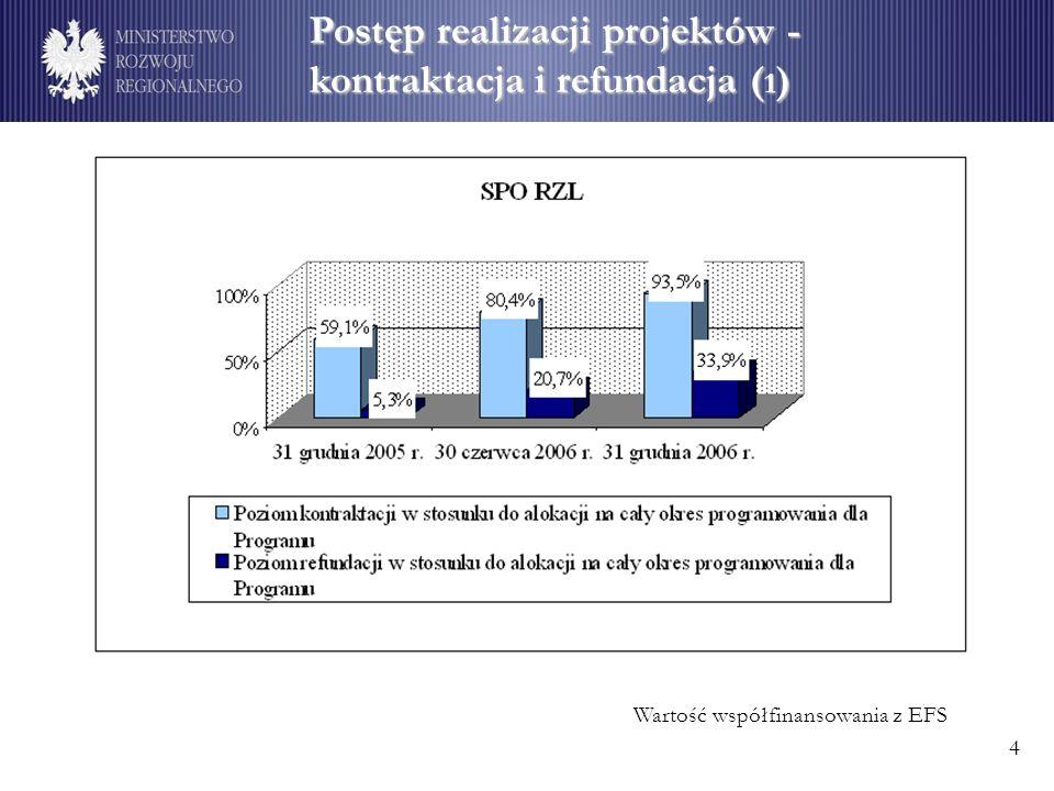 Wskaźniki produktu ( 2 ) Najlepiej wypadają wskaźniki produktu takie jak: w ramach Działania 1.1 SPO RZL (liczba pracowników urzędów pracy, którzy zostali objęci szkoleniami stanowi ponad 90% wartości zakładanej w Uzupełnieniu SPO RZL) 1.5 SPO RZL (liczba osób objętych szkoleniami, pracujących na rzecz grup szczególnego ryzyka stanowi ponad 73% wartości zakładanej) 2.3 SPO RZL (liczba pracowników, którzy rozpoczęli szkolenie stanowi blisko 118% wartości zakładanej, a liczba pracowników służby zdrowia, którzy rozpoczęli szkolenie – prawie 104%) 2.4 SPO RZL (liczba członków korpusu służby cywilnej, przeszkolonych w ramach szkoleń ogólnych i specjalistycznych przekroczyła ponad czterokrotnie wartość zakładaną).