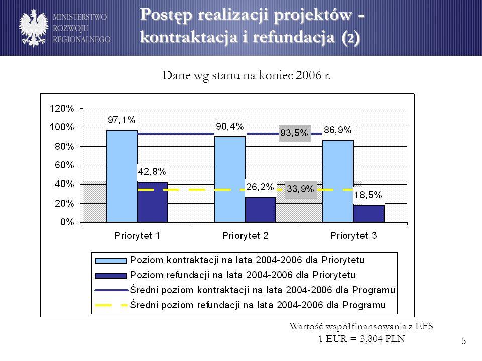 Wskaźniki rezultatu Dane wg stanu na koniec 2006 r. 16