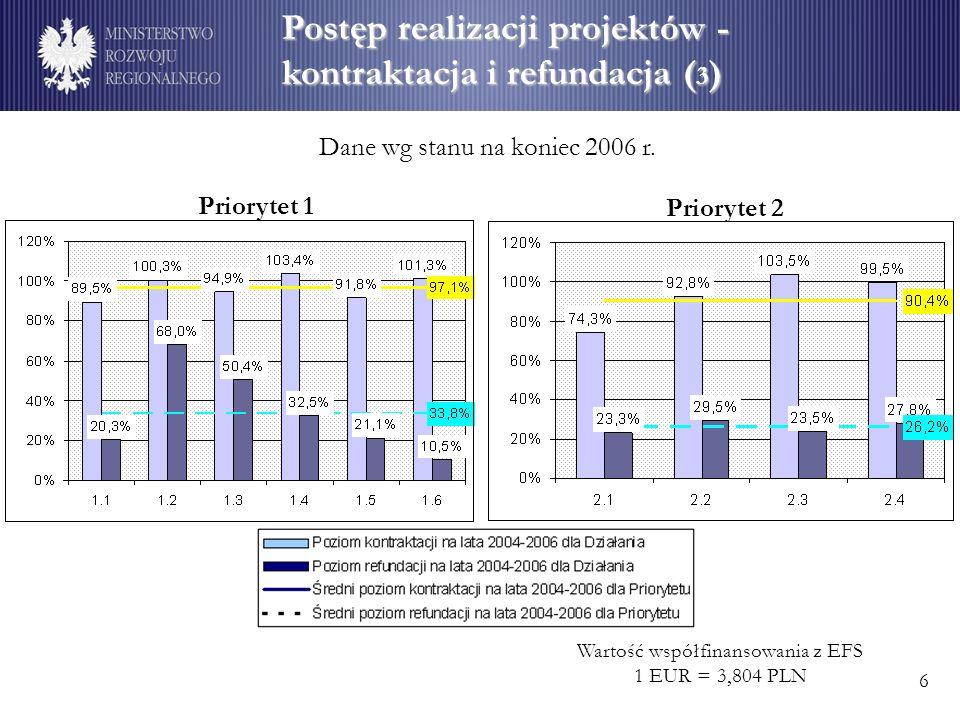 Postęp realizacji projektów - kontraktacja i refundacja ( 3 ) Wartość współfinansowania z EFS 1 EUR = 3,804 PLN Dane wg stanu na koniec 2006 r.