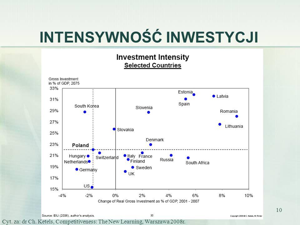 10 INTENSYWNOŚĆ INWESTYCJI Cyt. za: dr Ch. Ketels, Competitiveness: The New Learning, Warszawa 2008r.