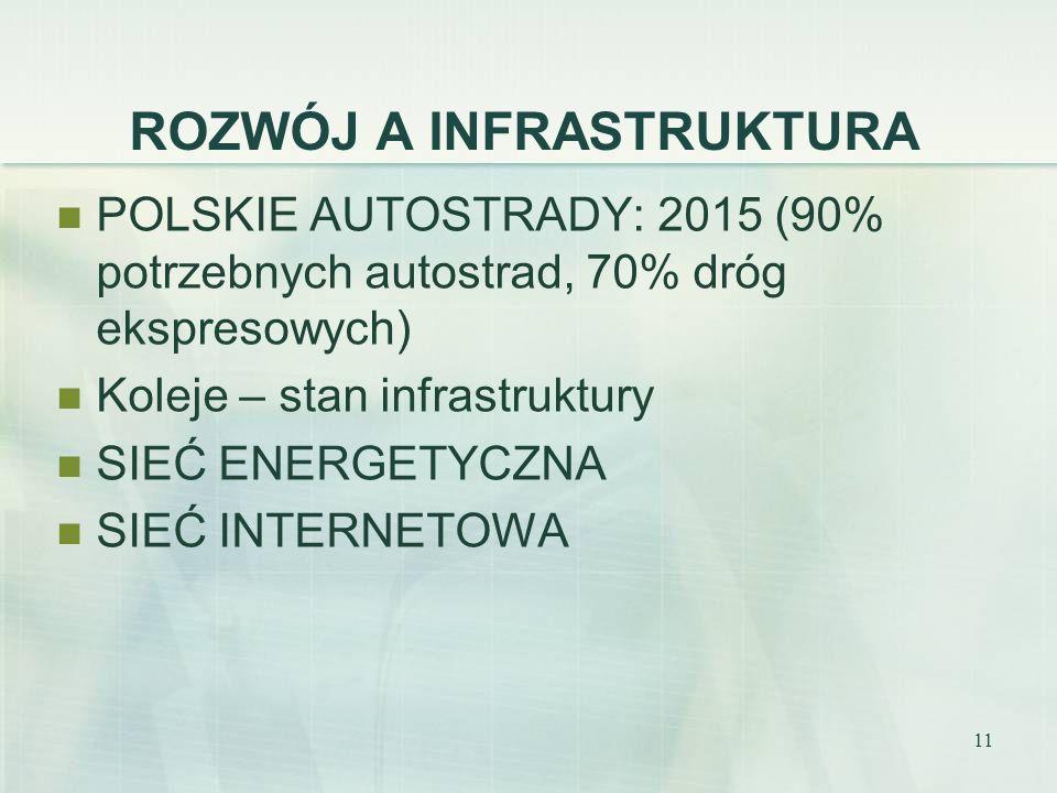 11 ROZWÓJ A INFRASTRUKTURA POLSKIE AUTOSTRADY: 2015 (90% potrzebnych autostrad, 70% dróg ekspresowych) Koleje – stan infrastruktury SIEĆ ENERGETYCZNA