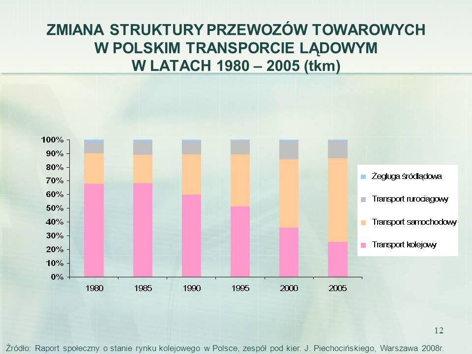 12 ZMIANA STRUKTURY PRZEWOZÓW TOWAROWYCH W POLSKIM TRANSPORCIE LĄDOWYM W LATACH 1980 – 2005 (tkm) Źródło: Raport społeczny o stanie rynku kolejowego w