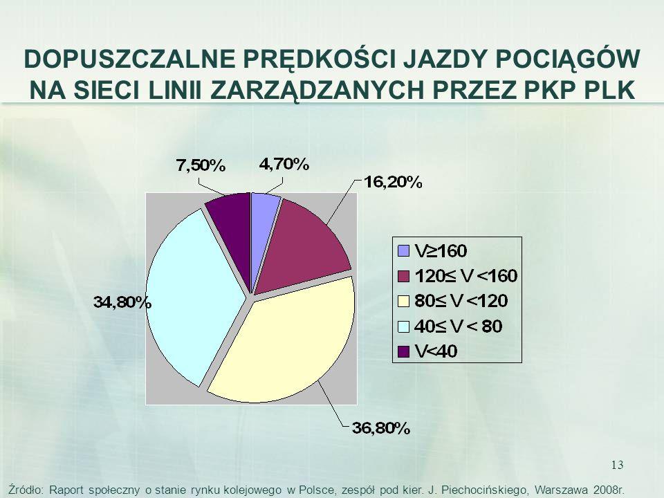 13 DOPUSZCZALNE PRĘDKOŚCI JAZDY POCIĄGÓW NA SIECI LINII ZARZĄDZANYCH PRZEZ PKP PLK Źródło: Raport społeczny o stanie rynku kolejowego w Polsce, zespół