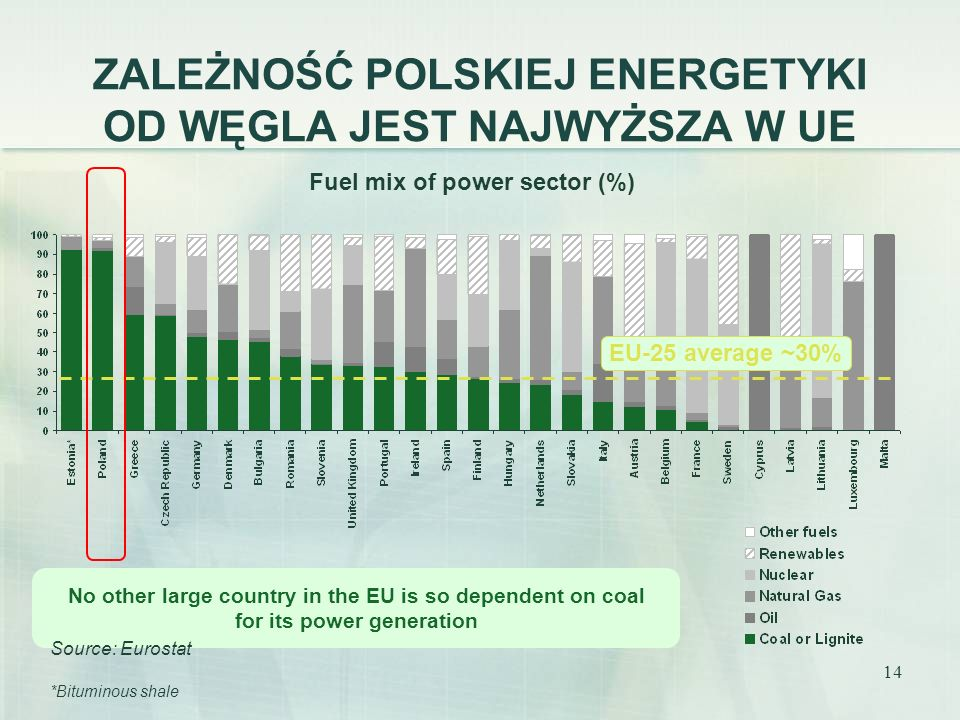 14 ZALEŻNOŚĆ POLSKIEJ ENERGETYKI OD WĘGLA JEST NAJWYŻSZA W UE Fuel mix of power sector (%) No other large country in the EU is so dependent on coal fo