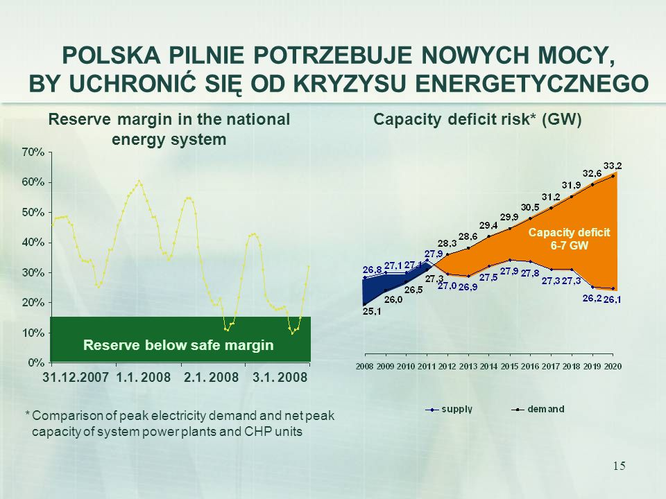 15 POLSKA PILNIE POTRZEBUJE NOWYCH MOCY, BY UCHRONIĆ SIĘ OD KRYZYSU ENERGETYCZNEGO Capacity deficit risk* (GW) *Comparison of peak electricity demand