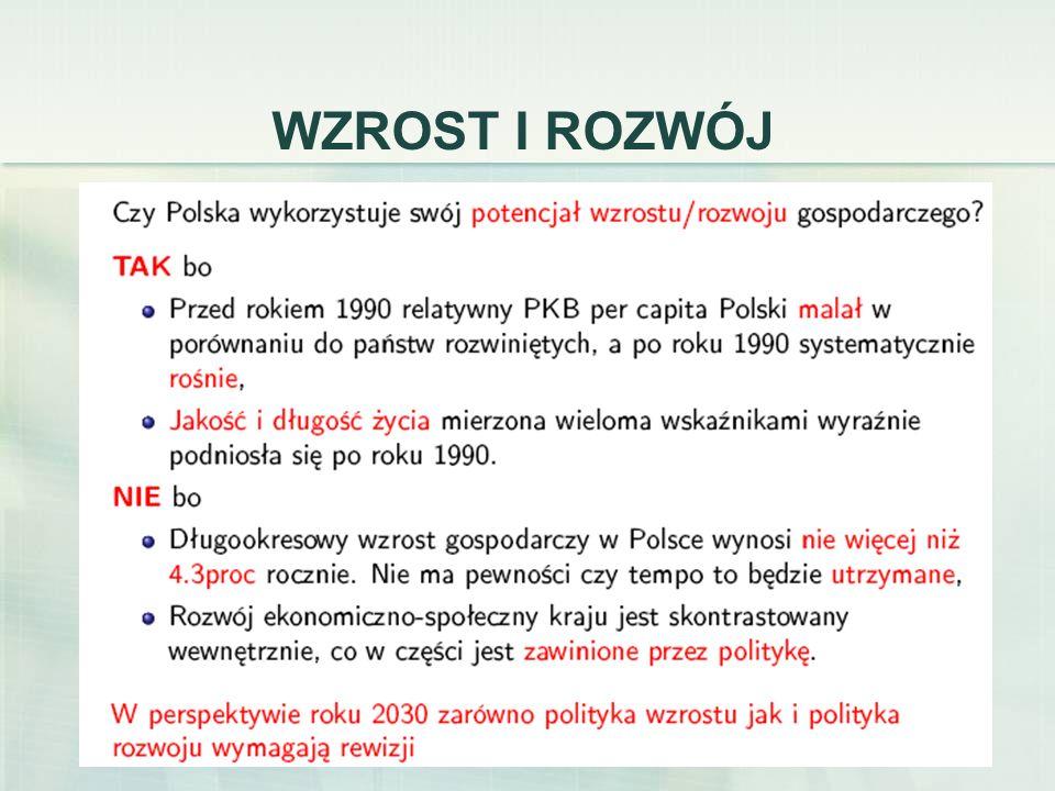 3 WARUNKI DOBROBYTU Cyt. za: dr Ch. Ketels, Competitiveness: The New Learning, Warszawa 2008r.