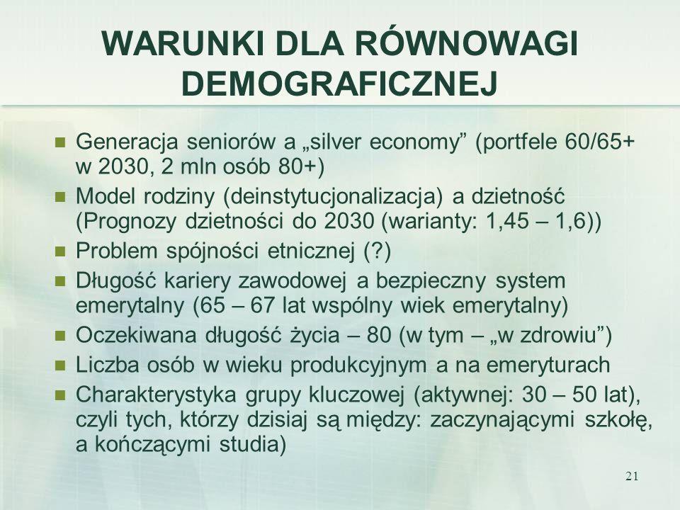 21 WARUNKI DLA RÓWNOWAGI DEMOGRAFICZNEJ Generacja seniorów a silver economy (portfele 60/65+ w 2030, 2 mln osób 80+) Model rodziny (deinstytucjonaliza
