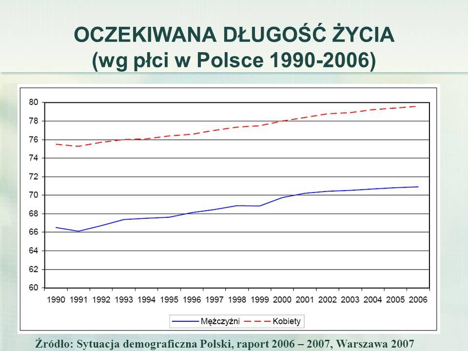 22 OCZEKIWANA DŁUGOŚĆ ŻYCIA (wg płci w Polsce 1990-2006) Źródło: Sytuacja demograficzna Polski, raport 2006 – 2007, Warszawa 2007