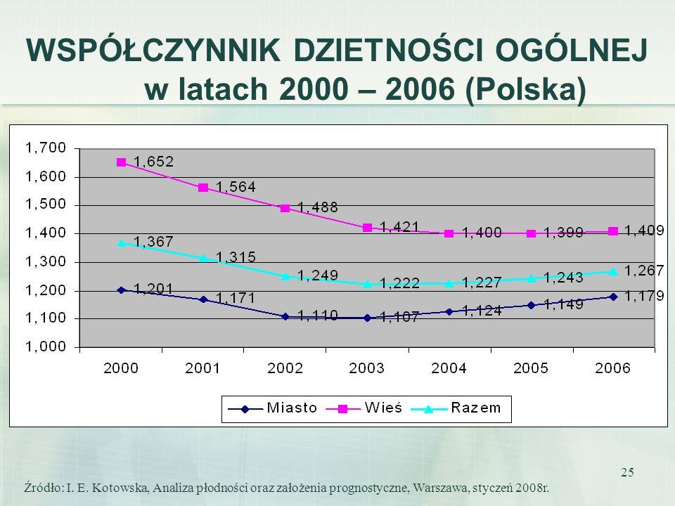 25 WSPÓŁCZYNNIK DZIETNOŚCI OGÓLNEJ w latach 2000 – 2006 (Polska) Źródło: I. E. Kotowska, Analiza płodności oraz założenia prognostyczne, Warszawa, sty
