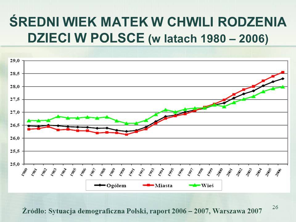 26 ŚREDNI WIEK MATEK W CHWILI RODZENIA DZIECI W POLSCE (w latach 1980 – 2006) Źródło: Sytuacja demograficzna Polski, raport 2006 – 2007, Warszawa 2007