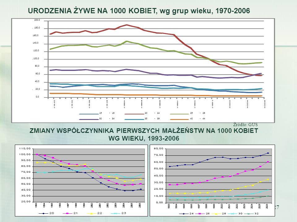 27 URODZENIA ŻYWE NA 1000 KOBIET, wg grup wieku, 1970-2006 ZMIANY WSPÓŁCZYNNIKA PIERWSZYCH MAŁŻEŃSTW NA 1000 KOBIET WG WIEKU, 1993-2006 Źródło: GUS