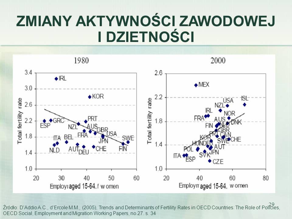 29 ZMIANY AKTYWNOŚCI ZAWODOWEJ I DZIETNOŚCI Źródło: DAddio A.C., dErcole M.M., (2005), Trends and Determinants of Fertility Rates in OECD Countries: T