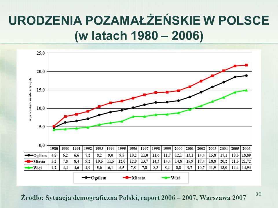 30 URODZENIA POZAMAŁŻEŃSKIE W POLSCE (w latach 1980 – 2006) Źródło: Sytuacja demograficzna Polski, raport 2006 – 2007, Warszawa 2007