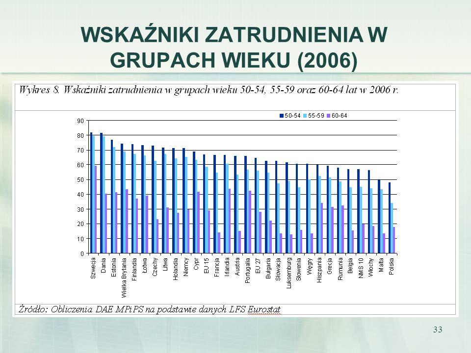 33 WSKAŹNIKI ZATRUDNIENIA W GRUPACH WIEKU (2006)