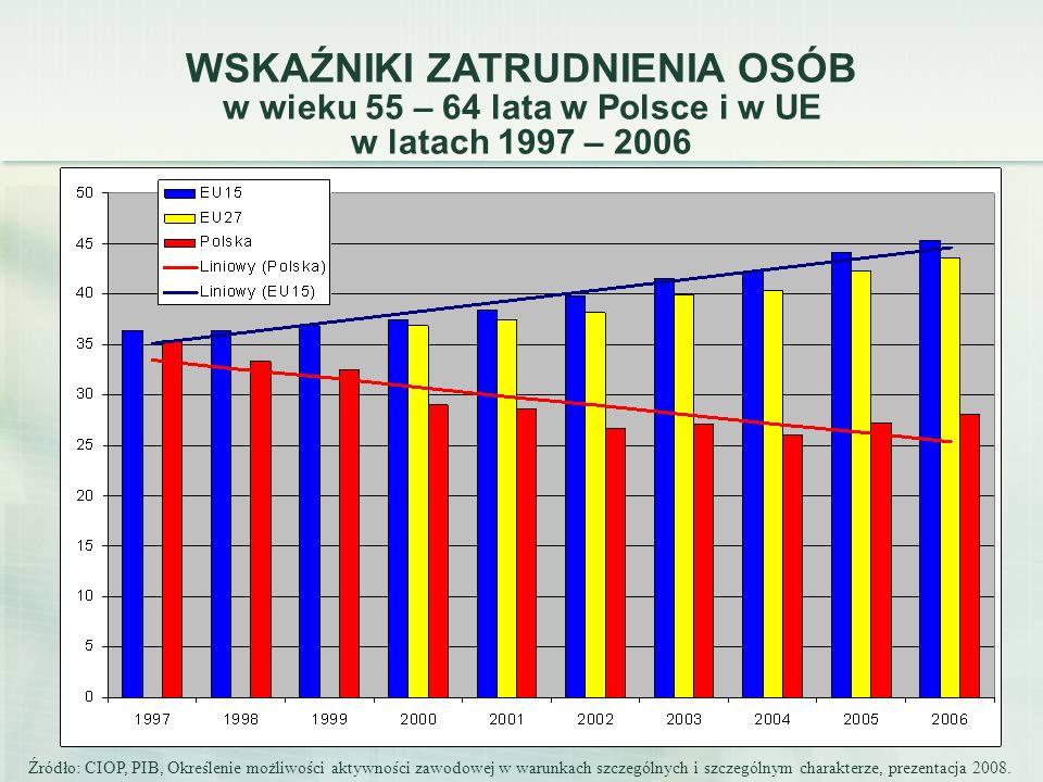 34 WSKAŹNIKI ZATRUDNIENIA OSÓB w wieku 55 – 64 lata w Polsce i w UE w latach 1997 – 2006 Źródło: CIOP, PIB, Określenie możliwości aktywności zawodowej