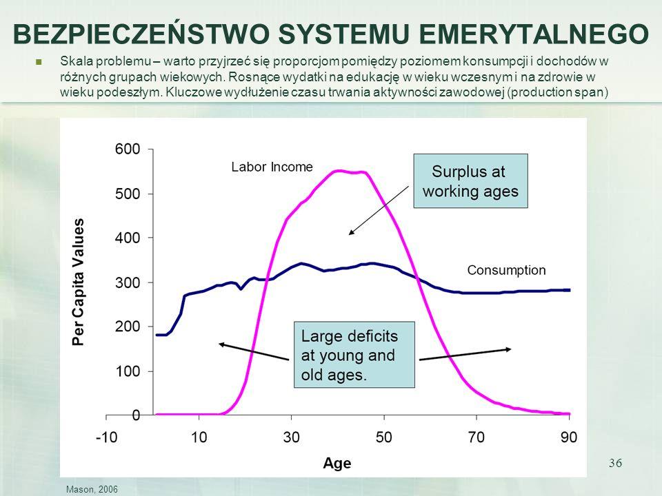 36 BEZPIECZEŃSTWO SYSTEMU EMERYTALNEGO Skala problemu – warto przyjrzeć się proporcjom pomiędzy poziomem konsumpcji i dochodów w różnych grupach wieko