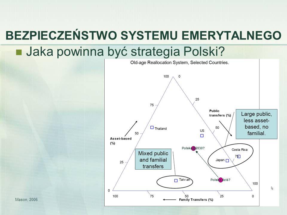 37 BEZPIECZEŃSTWO SYSTEMU EMERYTALNEGO Jaka powinna być strategia Polski? Mason, 2006 Polska dziś? Polska@2030?