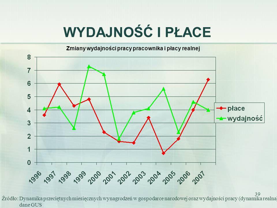 39 WYDAJNOŚĆ I PŁACE Źródło: Dynamika przeciętnych miesięcznych wynagrodzeń w gospodarce narodowej oraz wydajności pracy (dynamika realna) dane GUS Zm